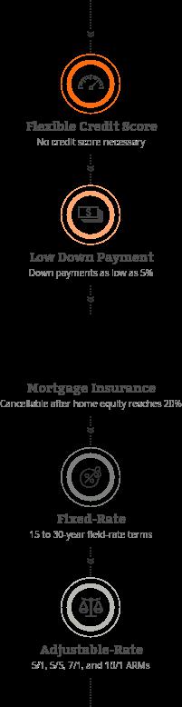Freddie Mac HomePossible Loan Mobile