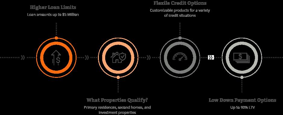 Jumbo Loan | Non-Conforming Loan Web